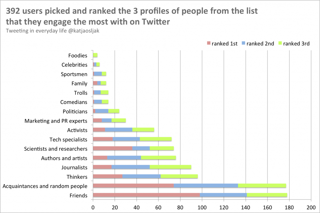 Respondents picked and ranked the 3 profiles of Twitter users they engage the most with on Twitter.
