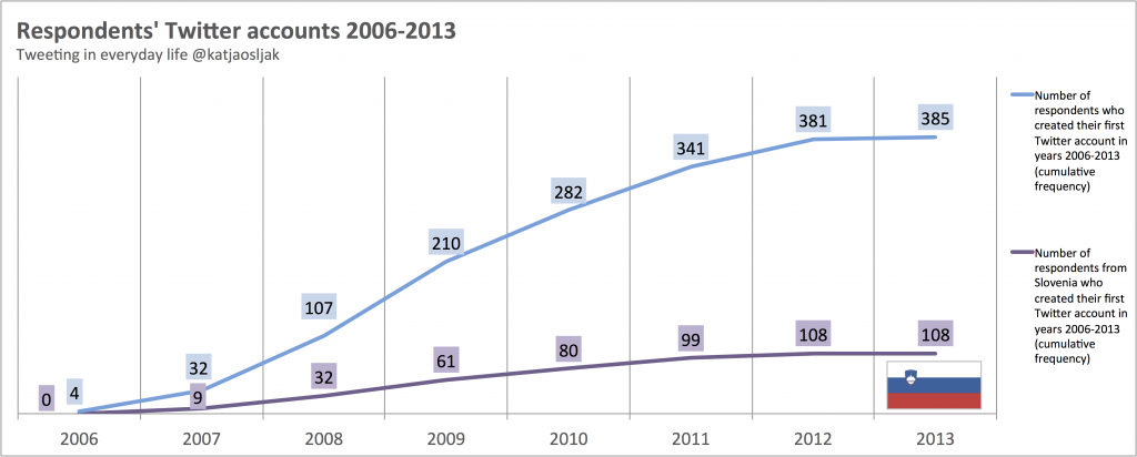 Cumulative frequencies of respondents who signed up for Twitter 2006-2013
